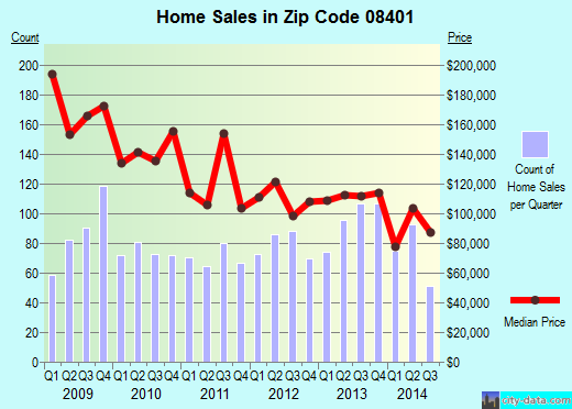 Zip code 08401 (Atlantic City, New Jersey) real estate house value trends