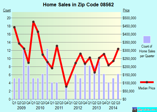 Zip code 08562 (Wrightstown, New Jersey) real estate house value trends