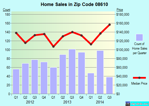 Zip code 08610 (HAMILTON, New Jersey) real estate house value trends