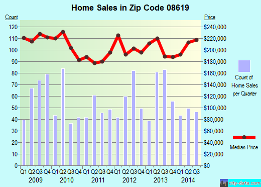 Zip code 08619 (HAMILTON, New Jersey) real estate house value trends