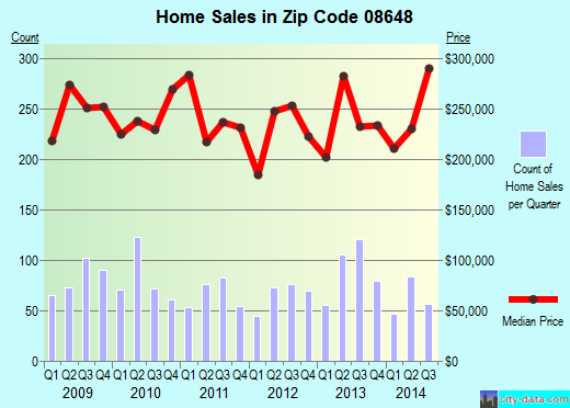Zip code 08648 (LAWRENCEVILLE, New Jersey) real estate house value trends