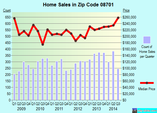 Zip code 08701 (Lakewood, New Jersey) real estate house value trends