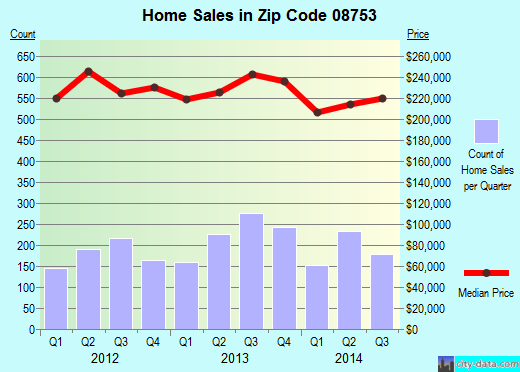 Zip code 08753 (Toms River, New Jersey) real estate house value trends