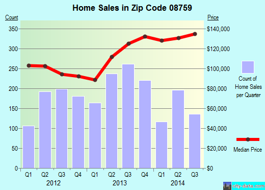 Zip code 08759 (Crestwood Village, New Jersey) real estate house value trends