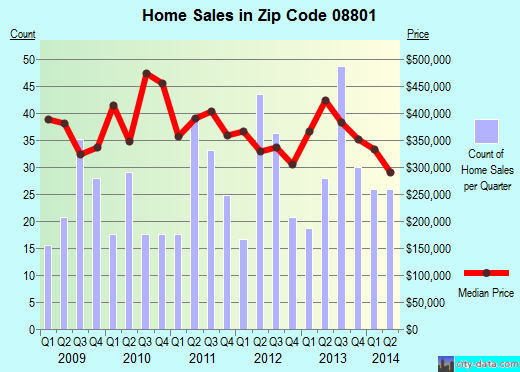Zip code 08801 (ANNANDALE, New Jersey) real estate house value trends