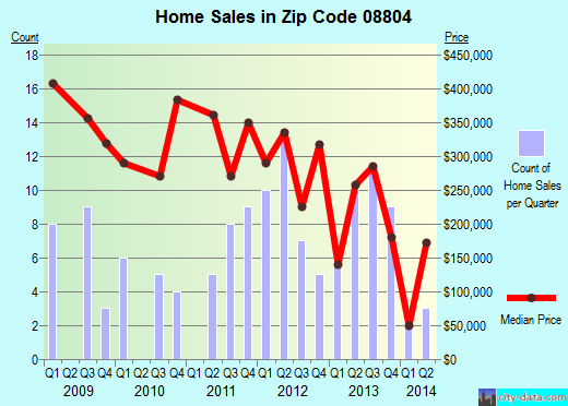 Zip code 08804 (Bloomsbury, New Jersey) real estate house value trends