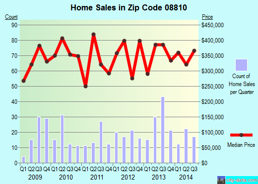 Zip code 08810 (Dayton, New Jersey) real estate house value trends