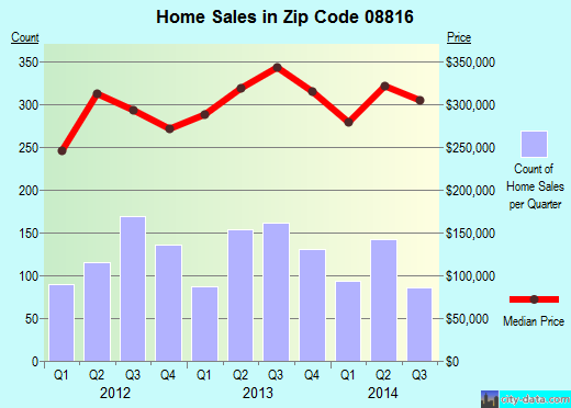 Zip code 08816 (, New Jersey) real estate house value trends