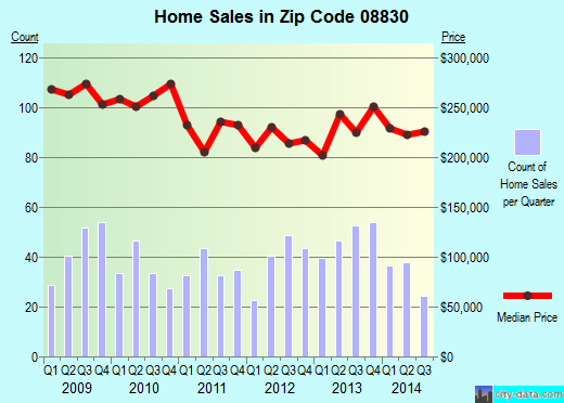 Zip code 08830 (ISELIN, New Jersey) real estate house value trends