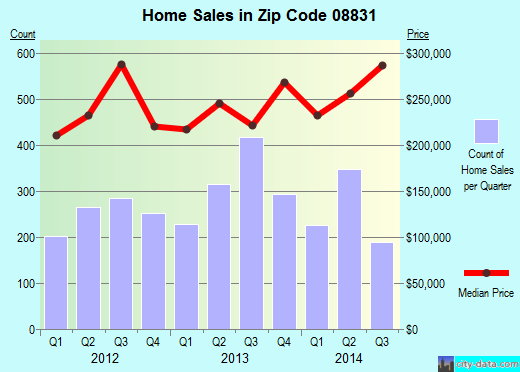 Zip code 08831 (Concordia, New Jersey) real estate house value trends