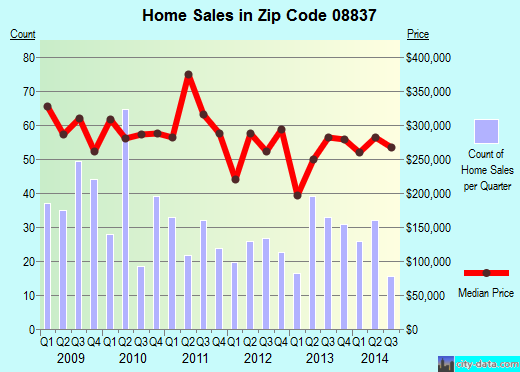 Zip code 08837 (, New Jersey) real estate house value trends