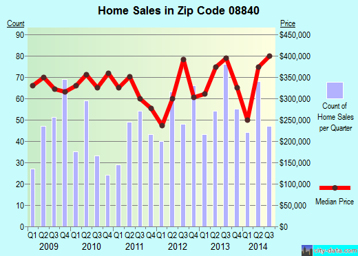 Zip code 08840 (Metuchen, New Jersey) real estate house value trends