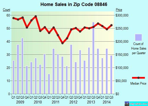 Zip code 08846 (Middlesex, New Jersey) real estate house value trends