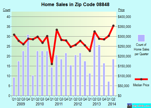 Zip code 08848 (Milford, New Jersey) real estate house value trends
