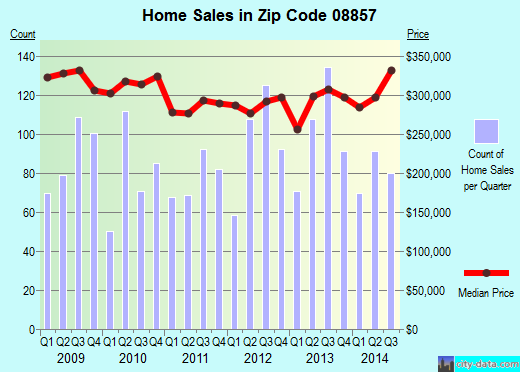 Zip code 08857 (Old Bridge, New Jersey) real estate house value trends