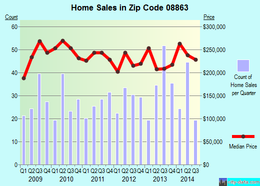 Zip code 08863 (Fords, New Jersey) real estate house value trends