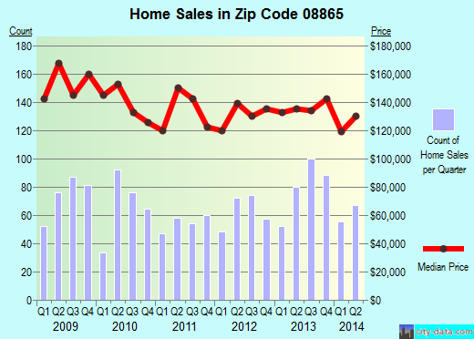 Zip code 08865 (Phillipsburg, New Jersey) real estate house value trends