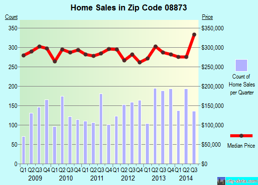 Zip code 08873 (Six Mile Run, New Jersey) real estate house value trends