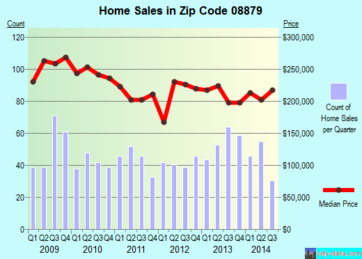 Zip code 08879 (Sayreville, New Jersey) real estate house value trends