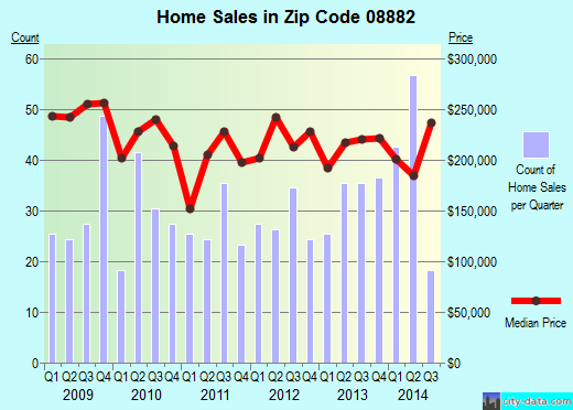 Zip code 08882 (South River, New Jersey) real estate house value trends