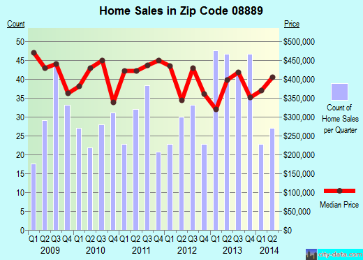 Zip code 08889 (White House Station, New Jersey) real estate house value trends