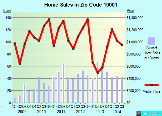 Zip code 10001 (Manhattan, NY) real estate house value trends