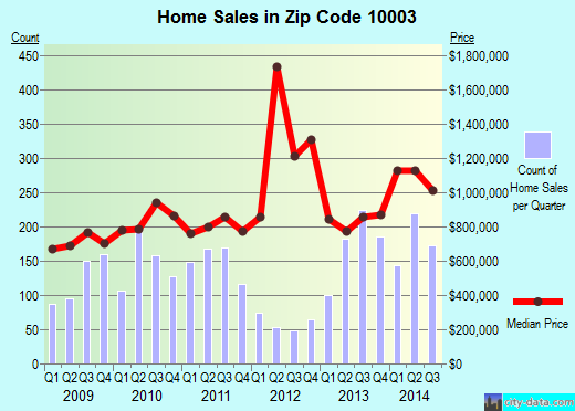 Zip code 10003 (New York, New York) real estate house value trends