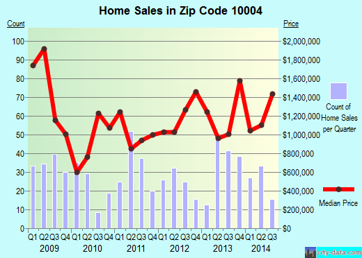 Zip code 10004 (New York, New York) real estate house value trends