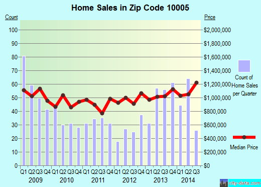 Zip code 10005 (New York, New York) real estate house value trends