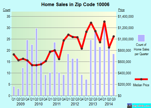 Zip code 10006 (Manhattan, NY) real estate house value trends