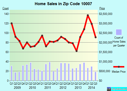 Zip code 10007 (New York, New York) real estate house value trends