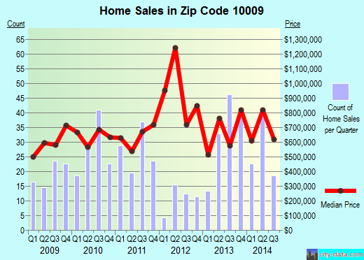 Zip code 10009 (Manhattan, NY) real estate house value trends