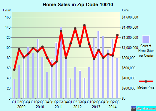 Zip code 10010 (NEW YORK, New York) real estate house value trends
