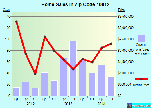 Zip code 10012 (New York, New York) real estate house value trends