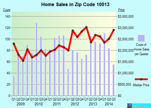 Zip code 10013 (Manhattan, NY) real estate house value trends