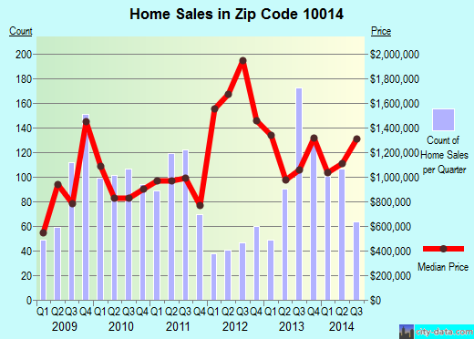 Zip code 10014 (New York, New York) real estate house value trends