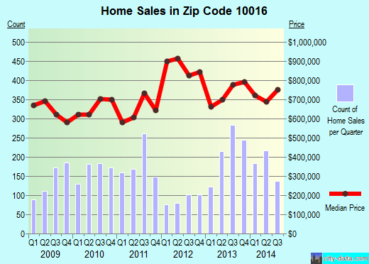 Zip code 10016 (Manhattan, NY) real estate house value trends