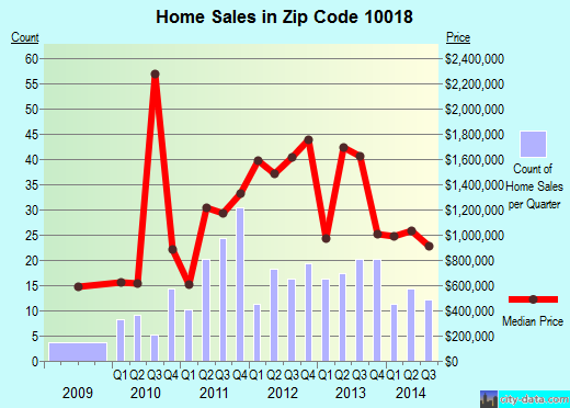 Zip code 10018 (Manhattan, NY) real estate house value trends