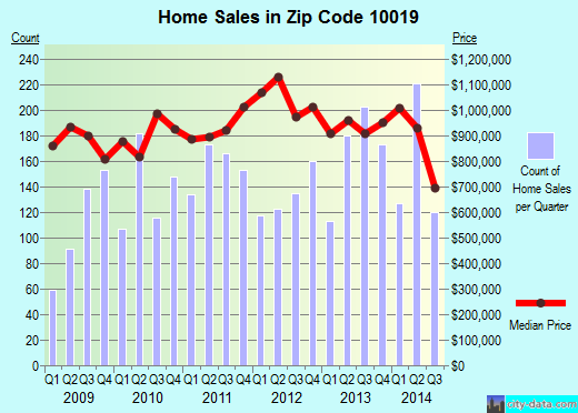 Zip code 10019 (Manhattan, NY) real estate house value trends