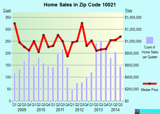 Zip code 10021 (NEW YORK, New York) real estate house value trends