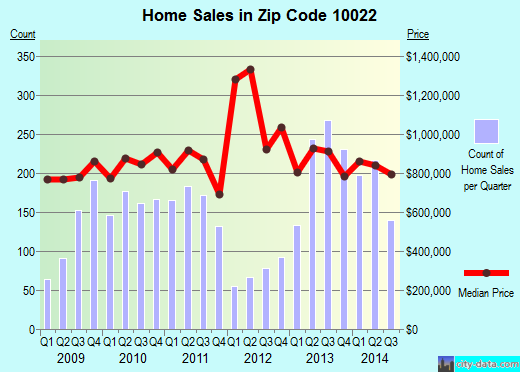 Zip code 10022 (New York, New York) real estate house value trends