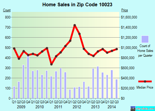 Zip code 10023 (New York, New York) real estate house value trends