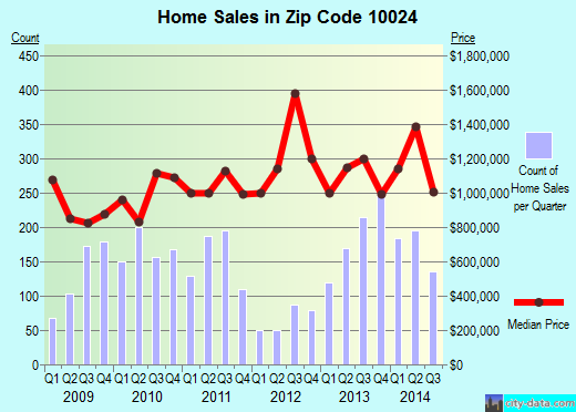Zip code 10024 (Manhattan, NY) real estate house value trends