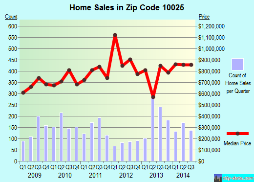 Zip code 10025 (Manhattan, NY) real estate house value trends