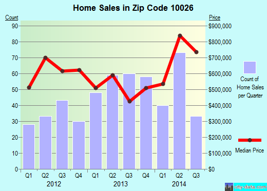 Zip code 10026 (Manhattan, NY) real estate house value trends