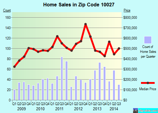 Zip code 10027 (NEW YORK, New York) real estate house value trends
