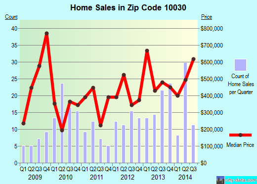 Zip code 10030 (Manhattan, NY) real estate house value trends