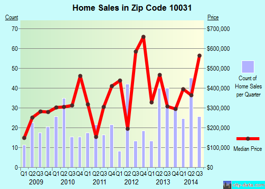 Zip code 10031 (Manhattan, NY) real estate house value trends