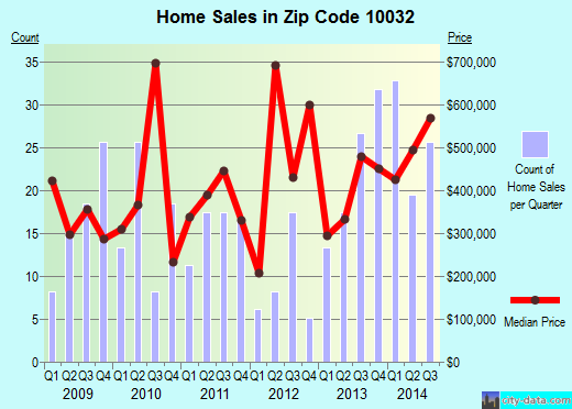 Zip code 10032 (New York, New York) real estate house value trends