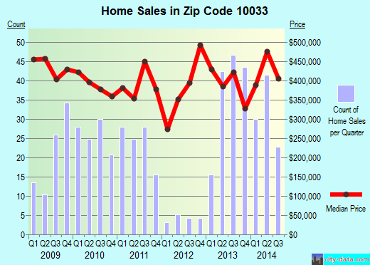 Zip code 10033 (Manhattan, NY) real estate house value trends